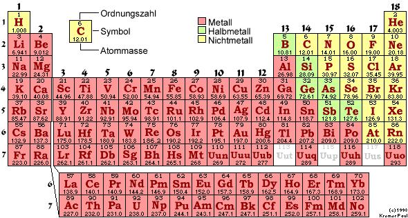 Periodensystem der elemente chemglobe periodensystem der elemente periodic table urtaz Choice Image