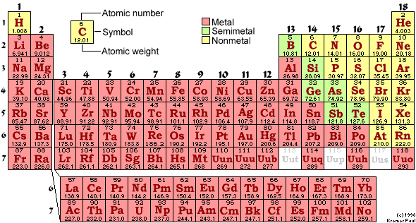 Periodic Table Of The Elements Chemglobe